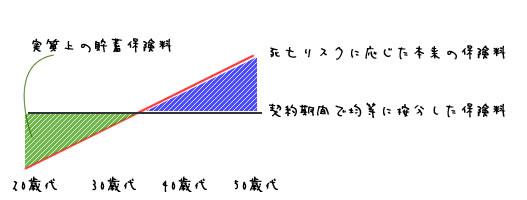 http://www.seimeihoken-minaosi.com/syurui/img/teiki_kaiyakuhenrei_zu1.jpg